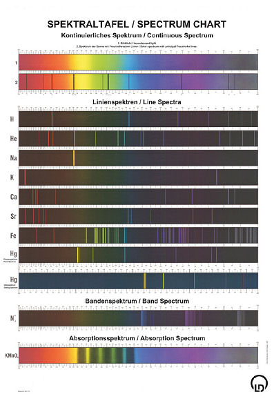 Spectral chart