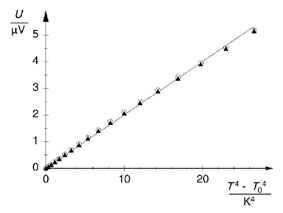 """Stefan-Boltzmann law: measuring the radiant intensity of a """"black body"""" as a function of temperature"""